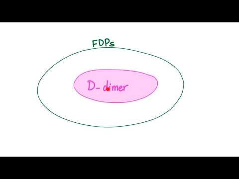 D-dimer | when the stabilized fibrin is destroyed!