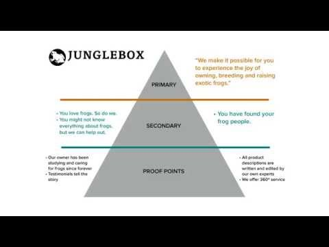 Content marketing: how to do content strategy?