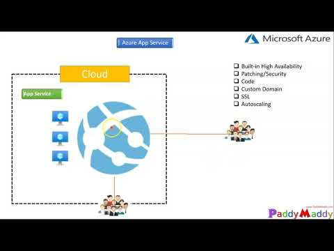 Getting started with azure web application tutorial-web apps